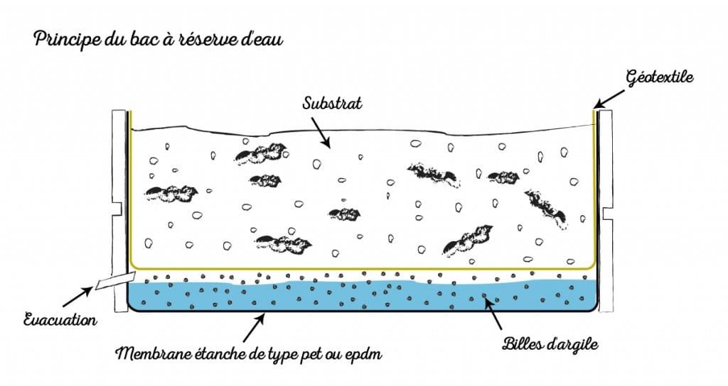 reserve-eau